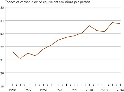 Canadian greenhouse gas emissions per person, 1990-2004